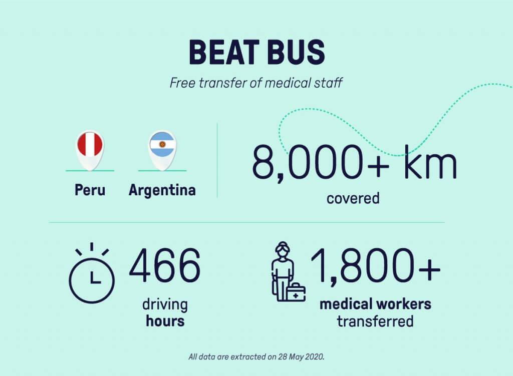 Beat Bus a Free Transfer Service for medical personnel in Buenos Aires and Peru during the COVID-19 pandemic