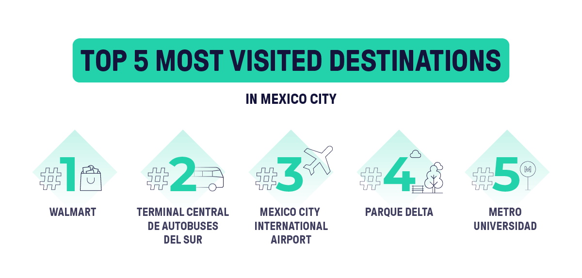 The photo shows the top 5 most visited destinations of the beat app in Mexico during 2020